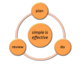 plan, do review model